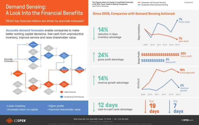 Infographic - Demand Sensing: A Look Into the Financial Benefits