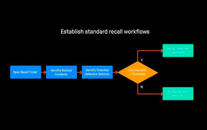 E2open Enables Recall Management