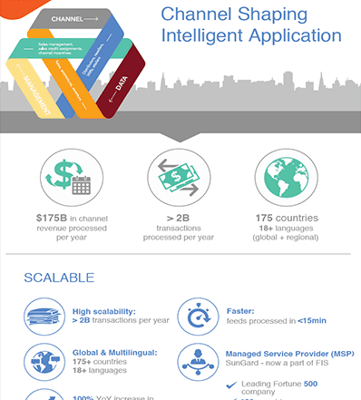 Channel Shaping Intelligent Application Infographic