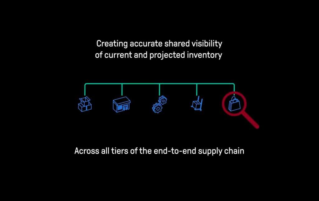 E2Open Inventory Collaboration