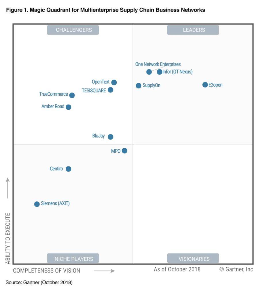 Magic Quadrant for Multienterprise Supply Chain Business Networks