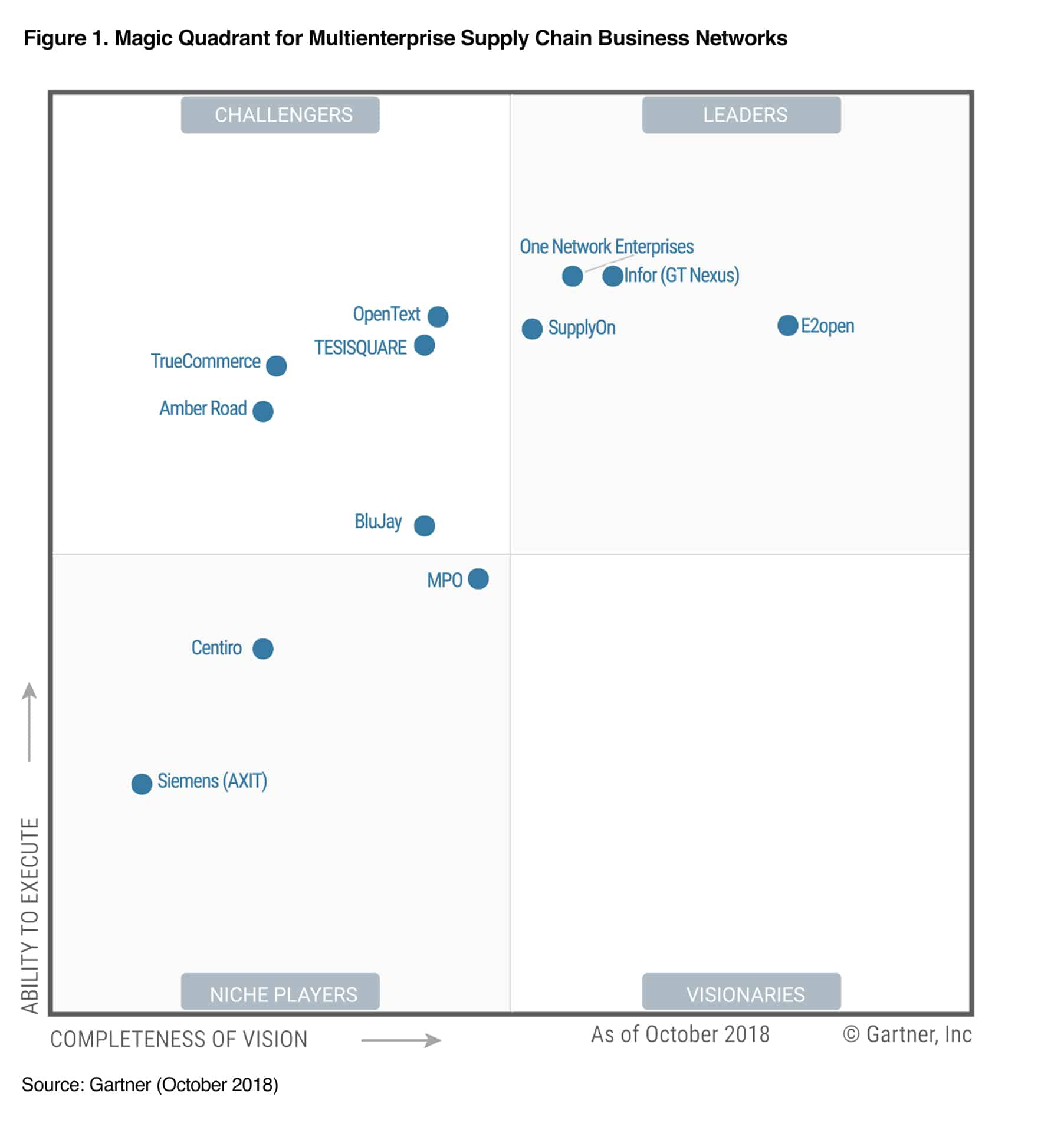 Gartner 2018 Magic Quadrant for Multienterprise Supply Chain