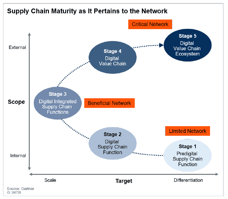 Supply Chain Maturity as it pertains to the network