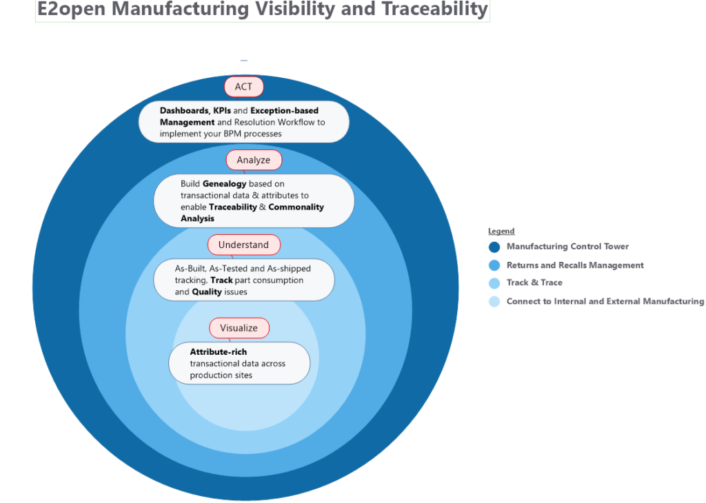 E2open Manufacturing Visibility and Traceability