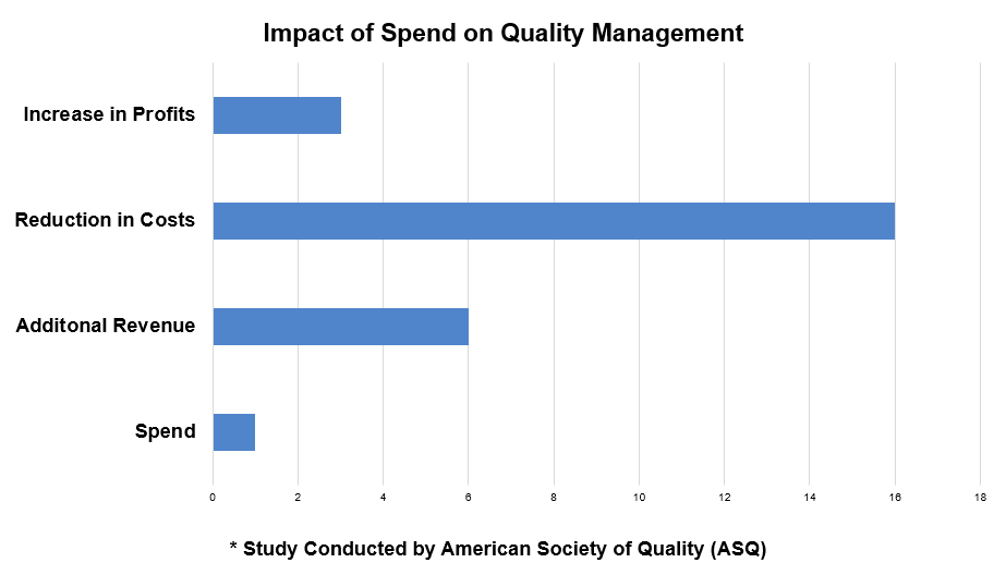 Impact of Spend on Quality Management