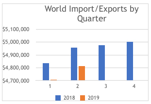 World Import/Exports by Quarter