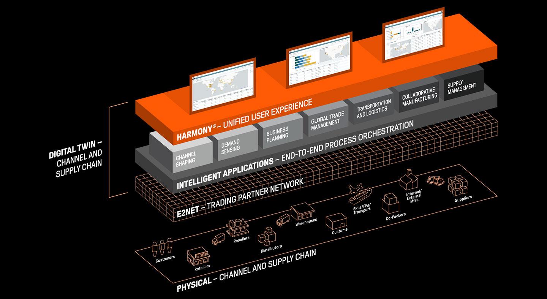E2open Strategic Platform