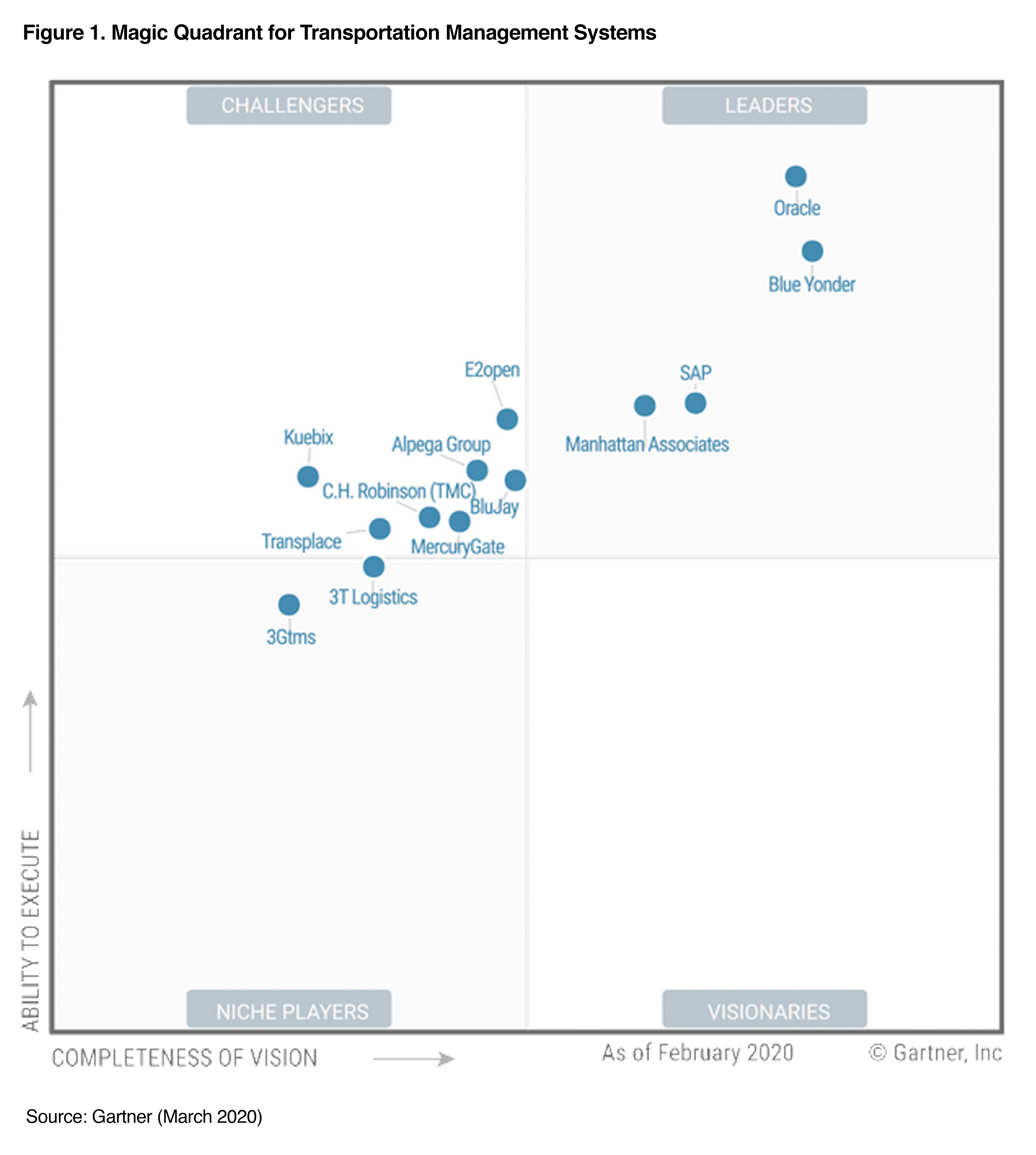 Gartner 2020 Magic Quadrant for Transportation Management Systems Chart