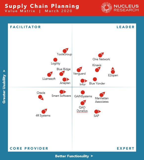 Nucleus Supply Chain Planning Matrix 2020 matrix