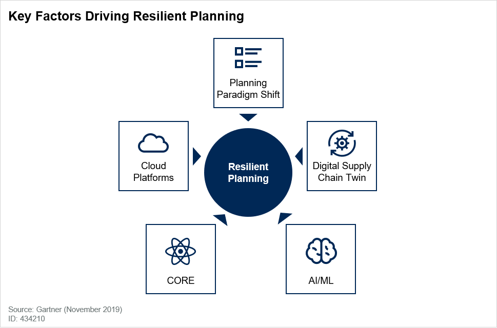 Gartner Research – Mastering the Uncertainty: The Rise of Resilient Supply Chain Planning