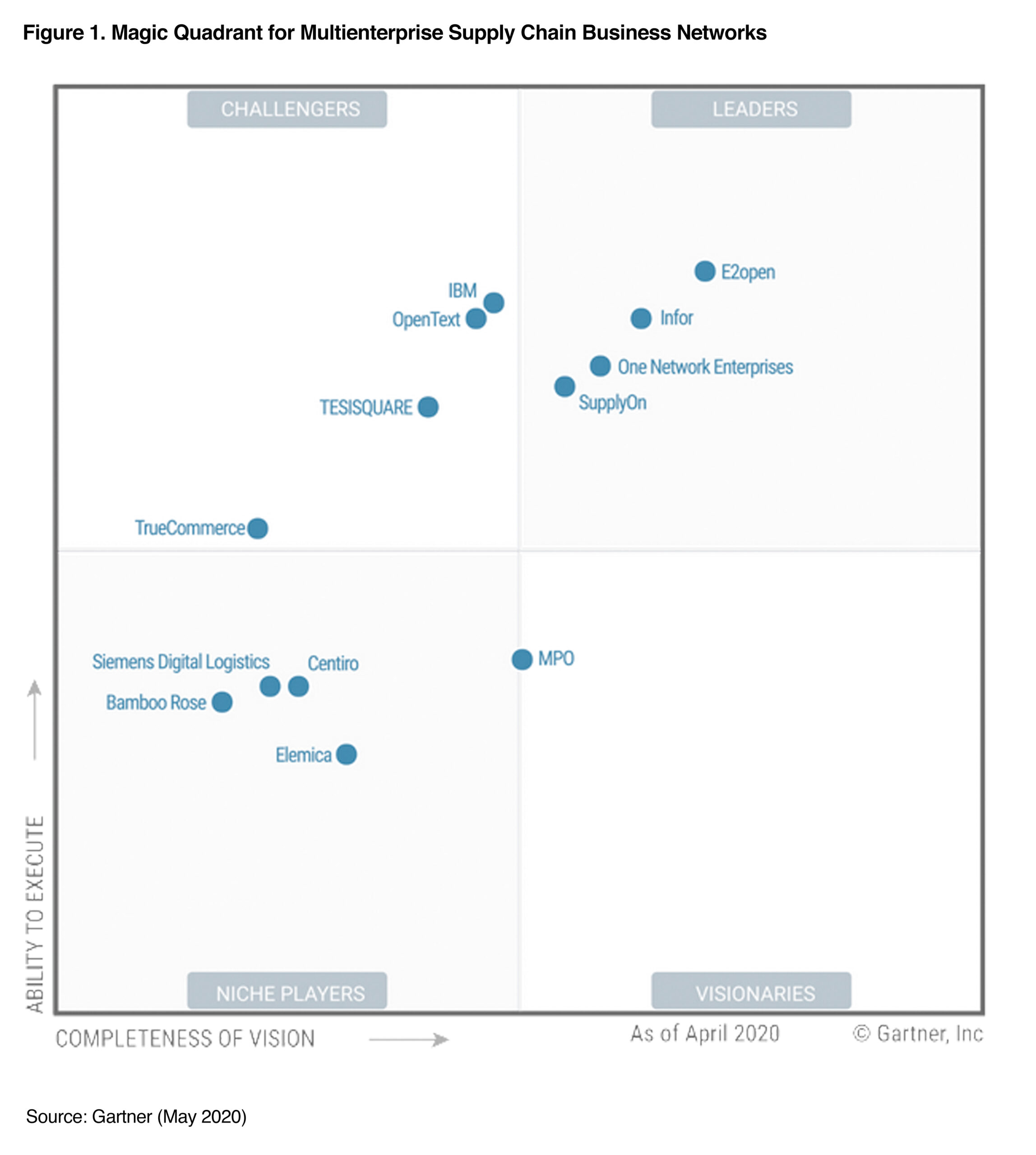 Gartner 2020 Magic Quadrant for Multienterprise Supply Chain Business Networks